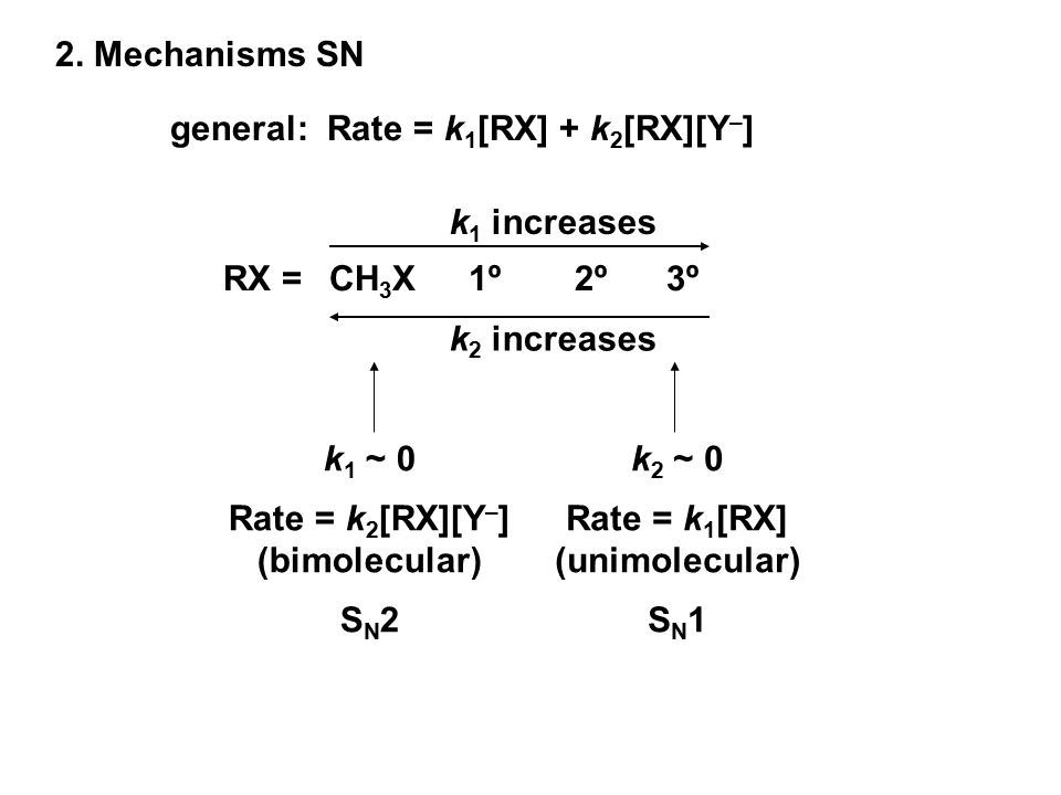 2. Mechanisms SN general: Rate = k1[RX] + k2[RX][Y–] k1 increases. RX = CH3X 1º 2º 3º. k2 increases.